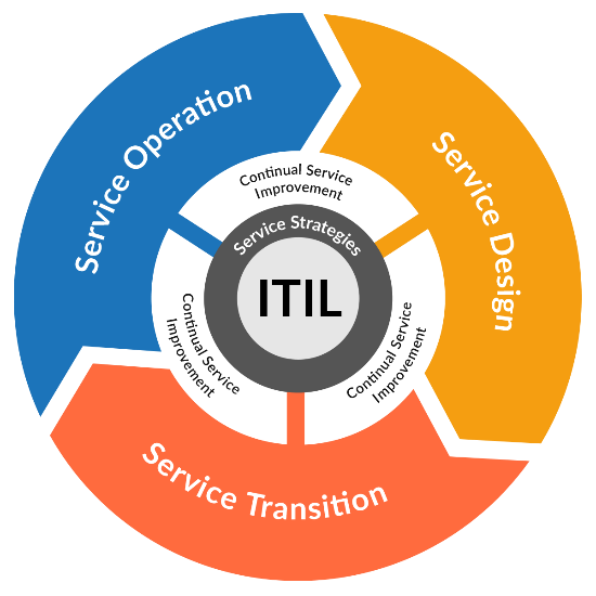 Is An ITIL Certification Worth It?